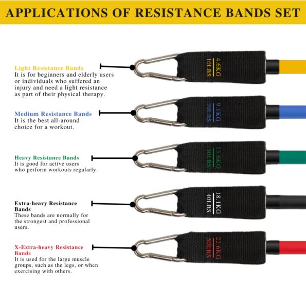 Applications of 11pcs Latex Super Quality Resistance Bands